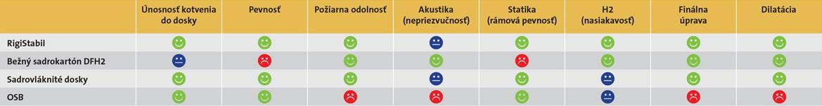 Porovnanie vlastností doskových materiálov v drevostavbách: